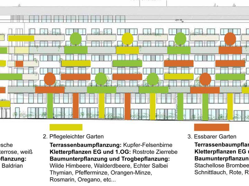 idealice_Mellergründe Masterplan